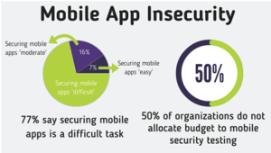 Mobile Application Security Testing - Why it is necessary?